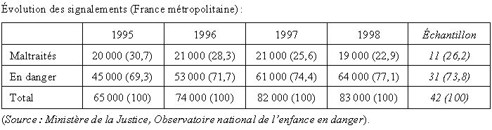 Evolution des signalements france metropolitaine